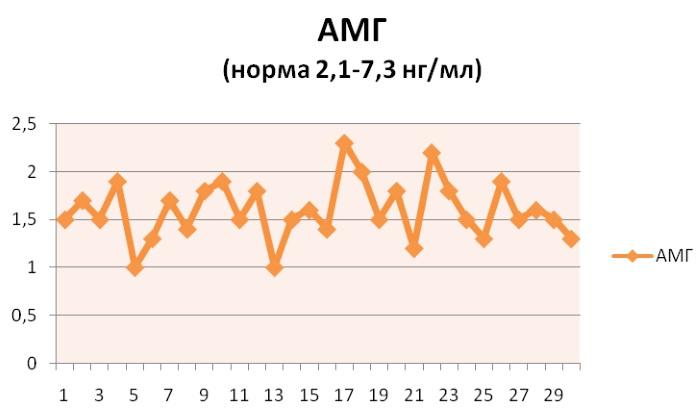 Антимюллеров гормон - что это такое, норма у женщин, таблица по возрасту, как правильно сдавать анализ, на какой день цикла, что делать, если повышен или понижен