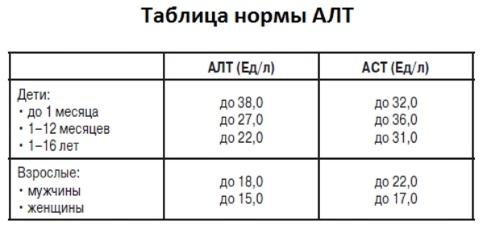 АЛТ и АСТ повышен - что это значит, расшифровка показателей анализа крови. Лечение у беременных, ребенка, взрослого