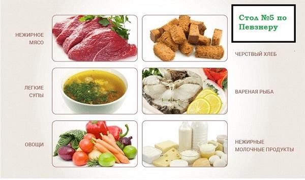Диета при панкреатите острой и хронической формы. Список продуктов, таблица, при обострении, меню на неделю, рецепты