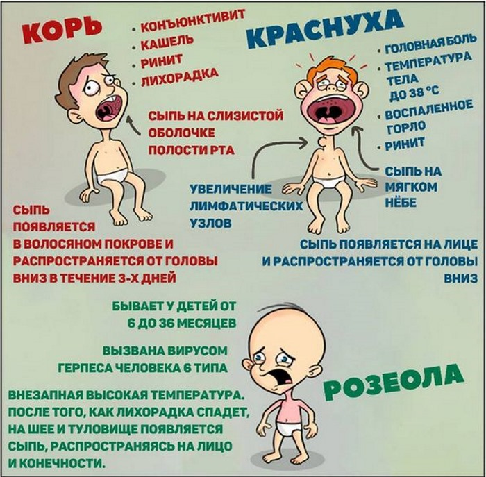 Красные пятна на теле у ребенка: шершавые, шелушащиеся, чешущиеся, как укусы, аллергия, чем мазать