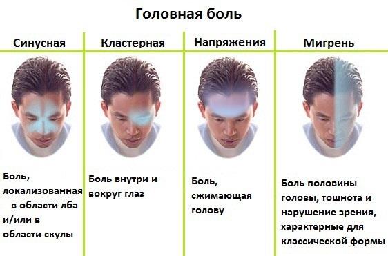 Кружится голова и слабость. Причины у мужчин, женщин, ребенка. Как лечить головокружения