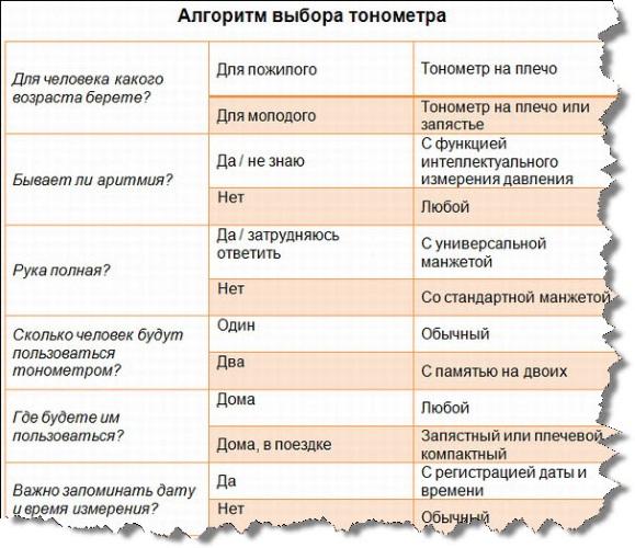 Какой лучше купить аппарат для измерения давления: автомат, полуавтомат, механический. АНД, Омрон, производители России, Швейцарии, Германии, Японии