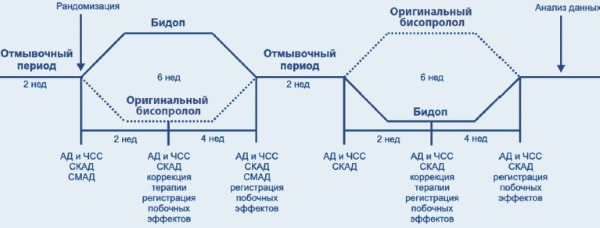 Бисопролол. Инструкция по применению. Отзывы, аналоги