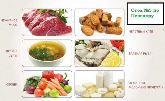 Диета стол 5: меню на неделю, каждый день с рецептами. Таблица, что можно, что нельзя, разрешенные и запрещенные продукты