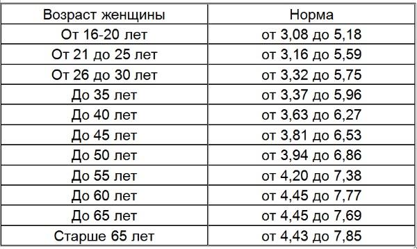 Норма холестерина в крови у женщин, мужчин по возрасту. Таблица после 30, 40, 50, 60 лет. Общий анализ из вены. Как уменьшить уровень