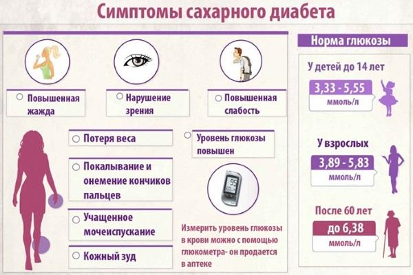 Норма сахара в крови у мужчин, женщин по возрасту. Таблица, расшифровка анализа из пальца, вены натощак, при замере глюкометром, через 1 час после еды