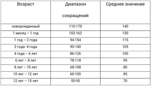 ЧСС у детей. Таблица нормы по возрастам: при нагрузке и после, ночью во сне