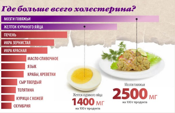 Холестерин. Норма у мужчин по возрасту в крови (таблица), лечение, питание, какой должен быть холестерин и как снизить народными средствами