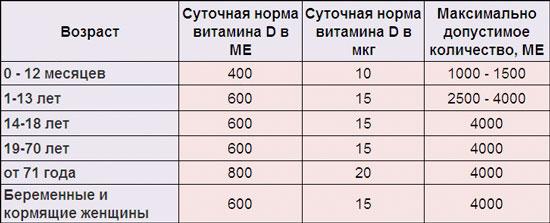 Норма витамина Д в крови у женщин по возрасту, Таблица. Симптомы дефицита, после 30, 40, 50, 60 лет, при беременности