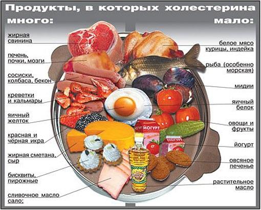 Продукты, снижающие холестерин и очищающие сосуды сердца. Таблица, список