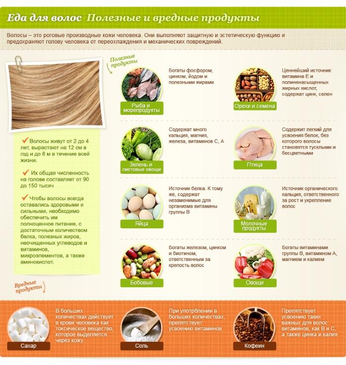 Причины выпадения волос у женщин, как лечить при беременности. Витамины, шампуни, препараты в таблетках