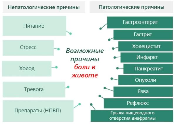 Болит живот у ребенка в области пупка, внизу, левый, правый бок, после еды. Причины и как помочь