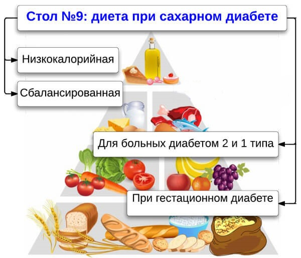 Диета при сахарном диабете. Таблица продуктов: что можно, что нельзя. Меню для 1, 2 типа