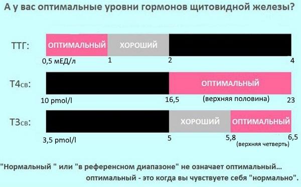 Эутирокс. Инструкция по применению, состав, побочные эффекты, дозировка для похудения, при беременности. Аналоги, цена
