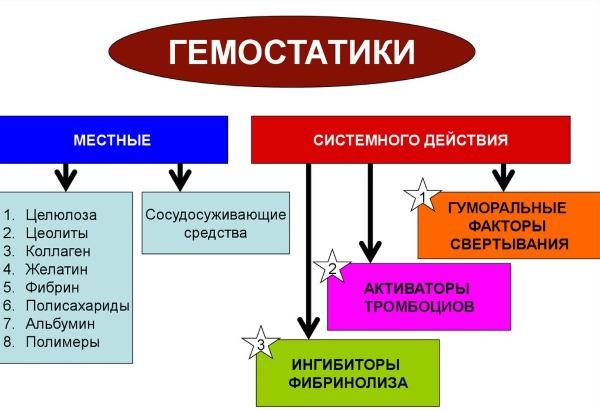 Сбой менструационного цикла. Причины, норма, продолжительность фазы, регуляция, лечение