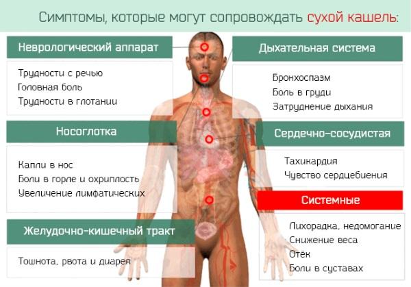 Как лечить сухой кашель у взрослого. Лекарства из аптеки и народные средства