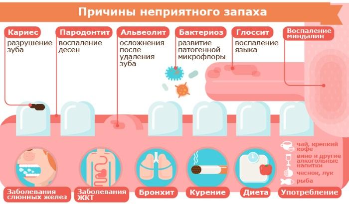 Как избавиться от запаха изо рта кислого, ацетона. Причины и лечение заболеваний желудка и рта, профилактика
