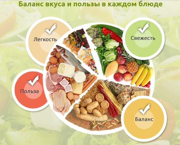 Гастрит. Симптомы и лечение у взрослых народными средствами, препараты, диета, рецепты. Классификация