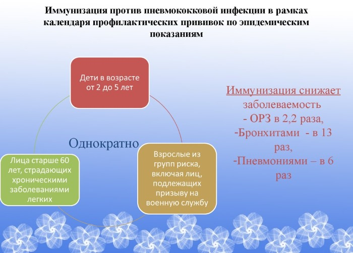 Прививка от пневмококковой инфекции детям. График, как переносится вакцинация, побочные действия