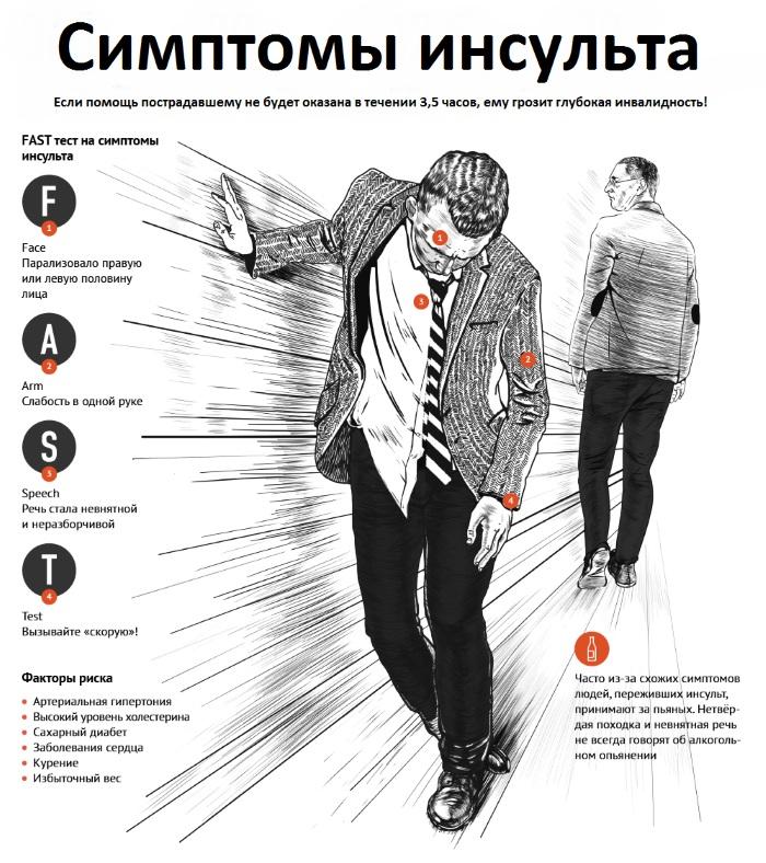 Признаки инсульта у мужчин, симптомы, причины ишемического, геморрагического. Первая помощь, лечение, восстановление, последствия