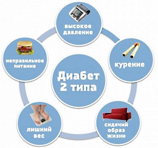 Сиофор 500. Инструкция по применению для похудения, при диабете, поликистозе яичников. Состав, побочные действия, аналоги. Противопоказания