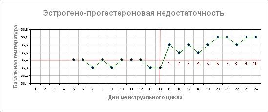 Базальная температура. Графики перед месячными, после овуляции, при беременности. Нормы, как измерить, таблица, календарь
