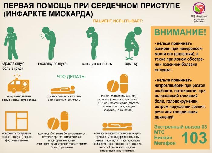 Инфаркт Миокарда. Симптомы у женщин. Что это, признаки, стадии, первая помощь, лечение, осложнения