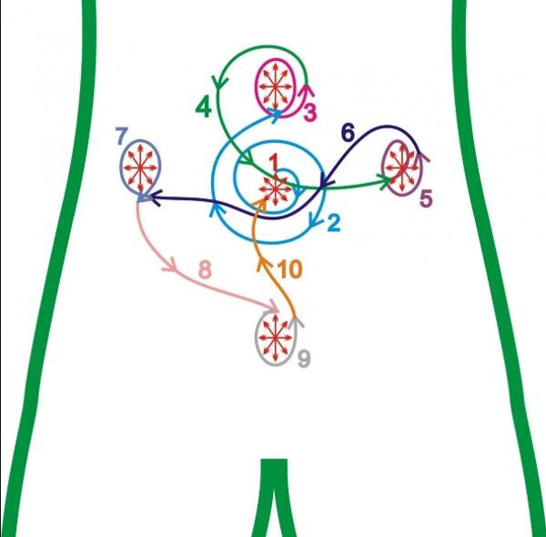 Массаж живота при запоре. Лечебная гимнастика для кишечника у взрослых, пожилых, беременных