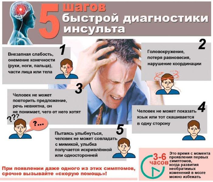 Прединсультное состояние у женщин, мужчин. Первые признаки, основные симптомы. Чем лечить, последствия