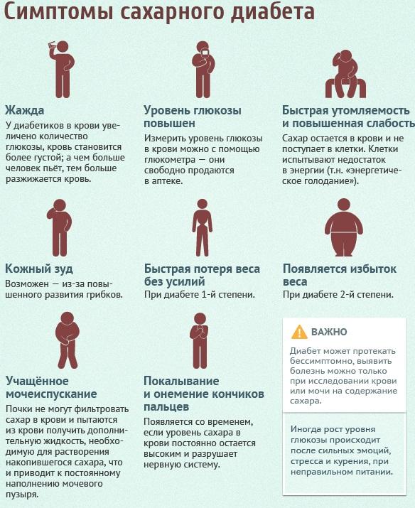 Симптомы сахарного диабета у женщин 1, 2 типа. Первые признаки при беременности, после 30, 40, 50 лет, норма сахара. Анализы и лечение