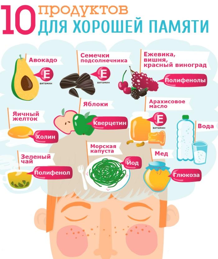 Таблетки для памяти и работы мозга взрослым. Недорогие витамины, препараты для памяти. Список эффективных средств