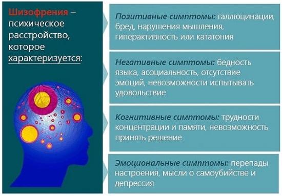 Признаки шизофрении у мужчин. Поведение, формы заболевания, обострение