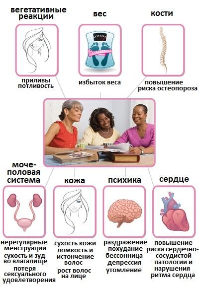Гормональные таблетки для женщин. Какие лучше в период менопаузы, при климаксе, эндометриозе, гормональном сбое