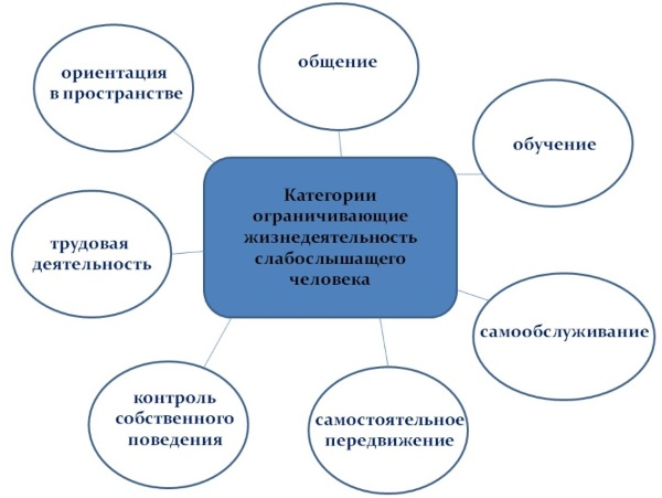 Как получить инвалидность в Москве, оформить, пенсионеру, лежачему больному, ребенку. Группы, документы