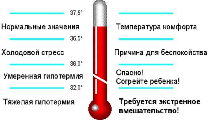 Пониженная температура у ребенка после, во время болезни, причины, что делать