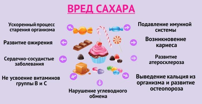 Влияние сахара на организм человека. Исследование, статьи, факты
