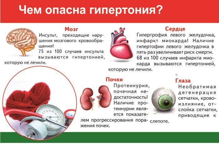 ВСД. Симптомы у взрослых, лечение. Препараты, народные средства, процедуры