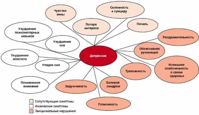 Депрессия у подростков. Признаки, симптомы, тест, как понять, помочь, вывести, выйти, лечение