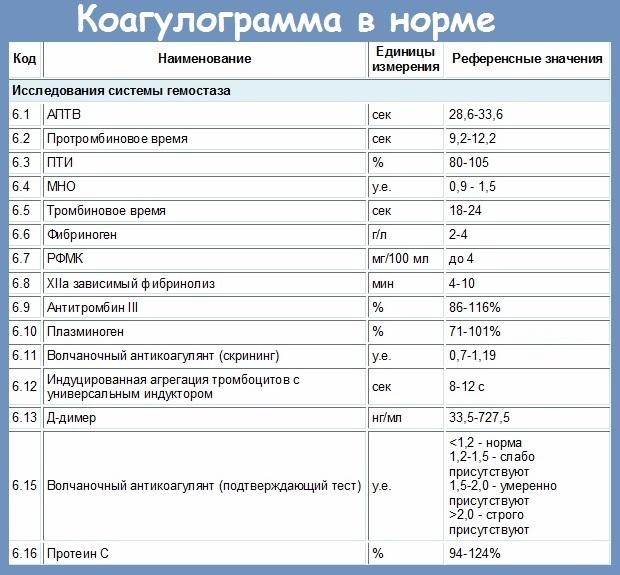 Гемостазиограмма. Что это такое при беременности, в чем разница с коагулограммой, расшифровка показателей