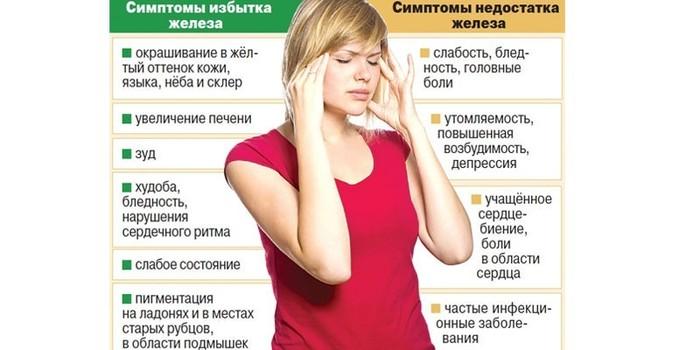 Сывороточное железо повышено. Причины у ребенка, подростка, взрослых, беременных. Лечение