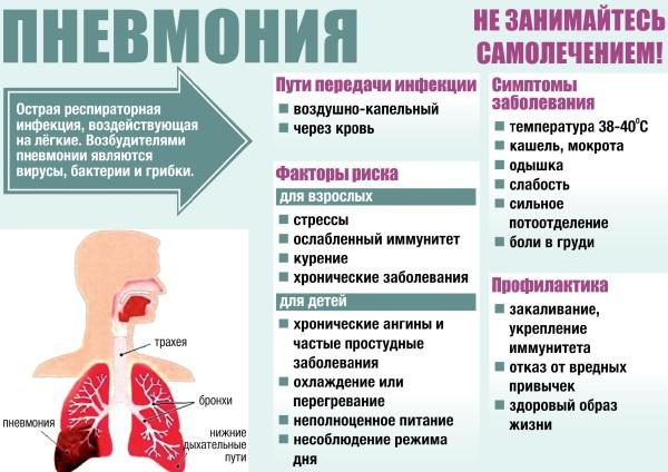 Хронический бронхит. Симптомы, лечение, клинические рекомендации. Возможные осложнения