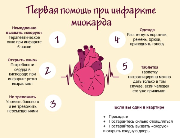 Инфаркт у женщин до 40, старше 50-60 лет. Симптомы, последствия, восстановление организма