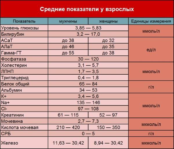 Повышенный АЛТ в крови у женщин, мужчин, ребенка. Причины, лечение