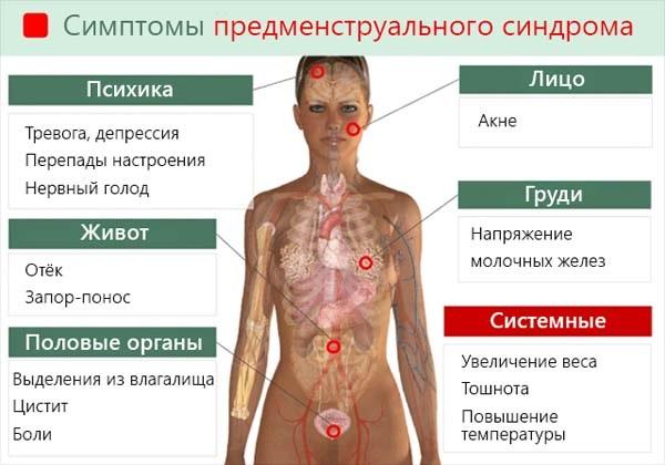 Причины и что делать, если болит грудная железа у мужчин, женщин