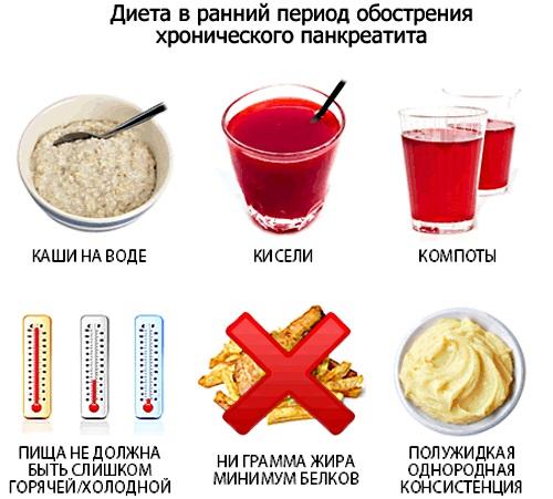 Обострение панкреатита. Симптомы и лечение поджелудочной железы. Диета, питание