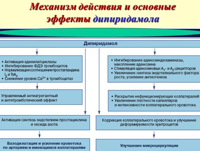 Дипиридамол. Инструкция по применению, цена, аналоги