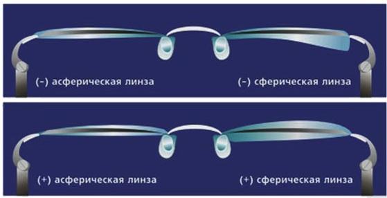 Фотохромные линзы для очков с диоптриями. Что это такое, цены, отзывы