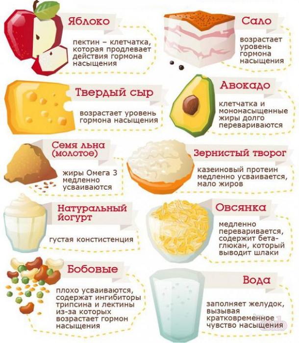 Препараты для снижения аппетита и веса. Рейтинг лучших, цены и отзывы