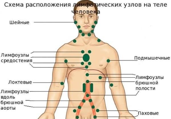 Шишки под кожей на руках. Что это может быть, фото, причины и лечение