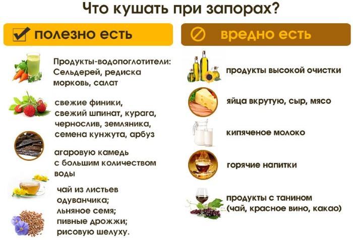 Запоры у взрослых. Причины и лечение, как избавиться народными средствами, лекарства, питание